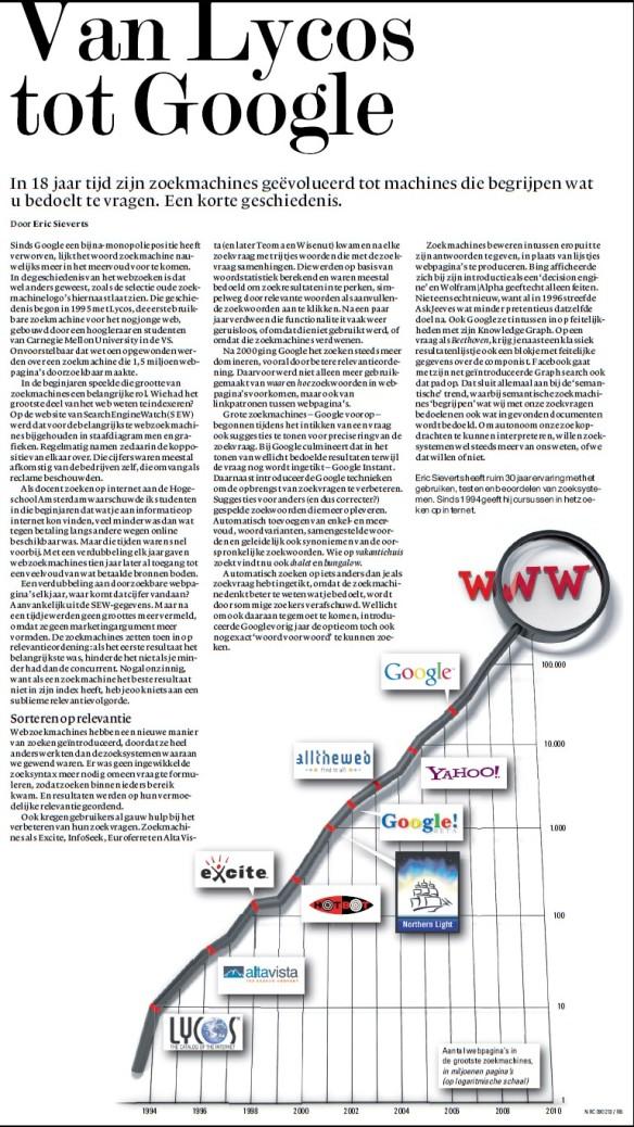 van Lycos tot Google